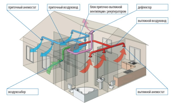 Ventilation Dans Une Maison Privée à Partir Des Tuyaux Dégout - Ventilation d une maison