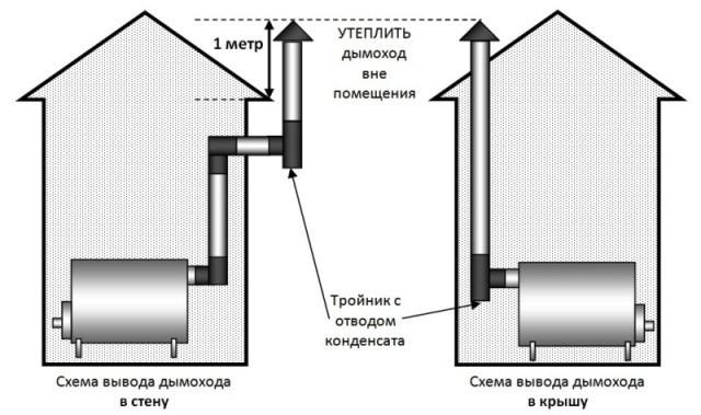 Соотношение длины дымохода к трубе видео установка дымохода в парилке